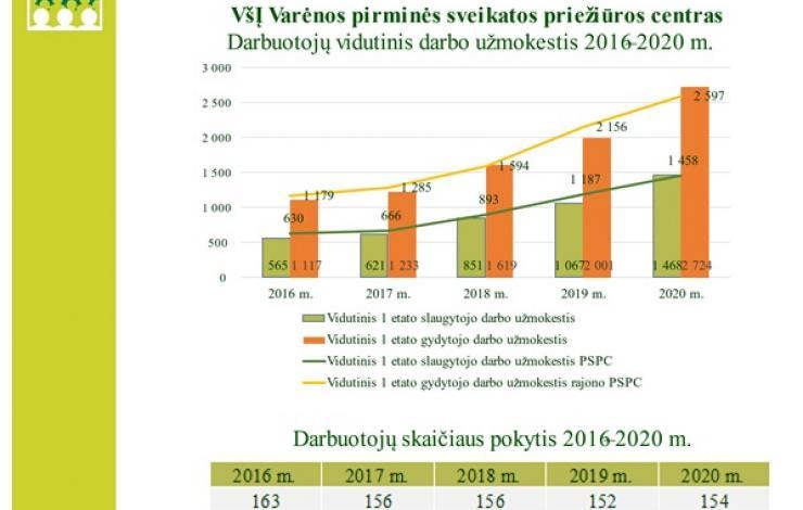 Varėnos PSPC darbuotojų darbo užmokesčio pokytis 2016 m.- 2020 m.